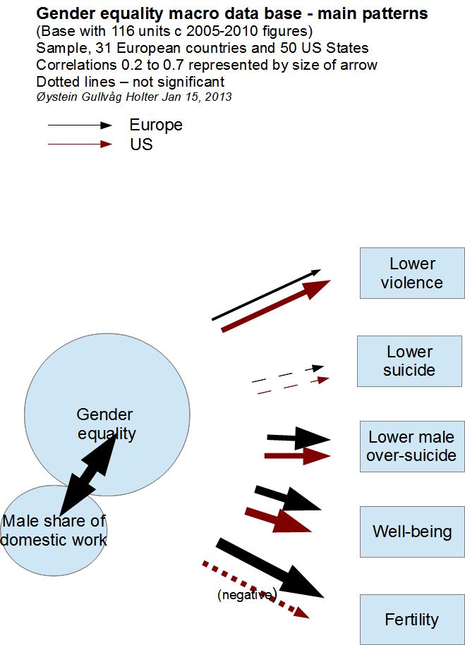 Gender equality macro base main results Jan12d